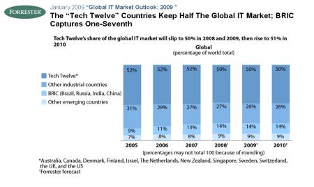 globalitmarket1
